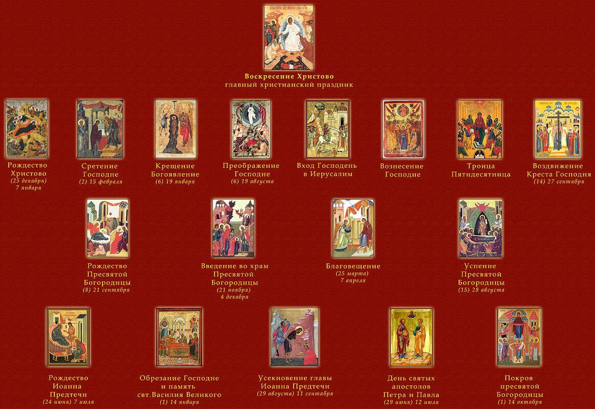 Двунадесятые праздники бывают посвящены